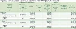 Справка-расчёт Резерв по сомнительным долгам